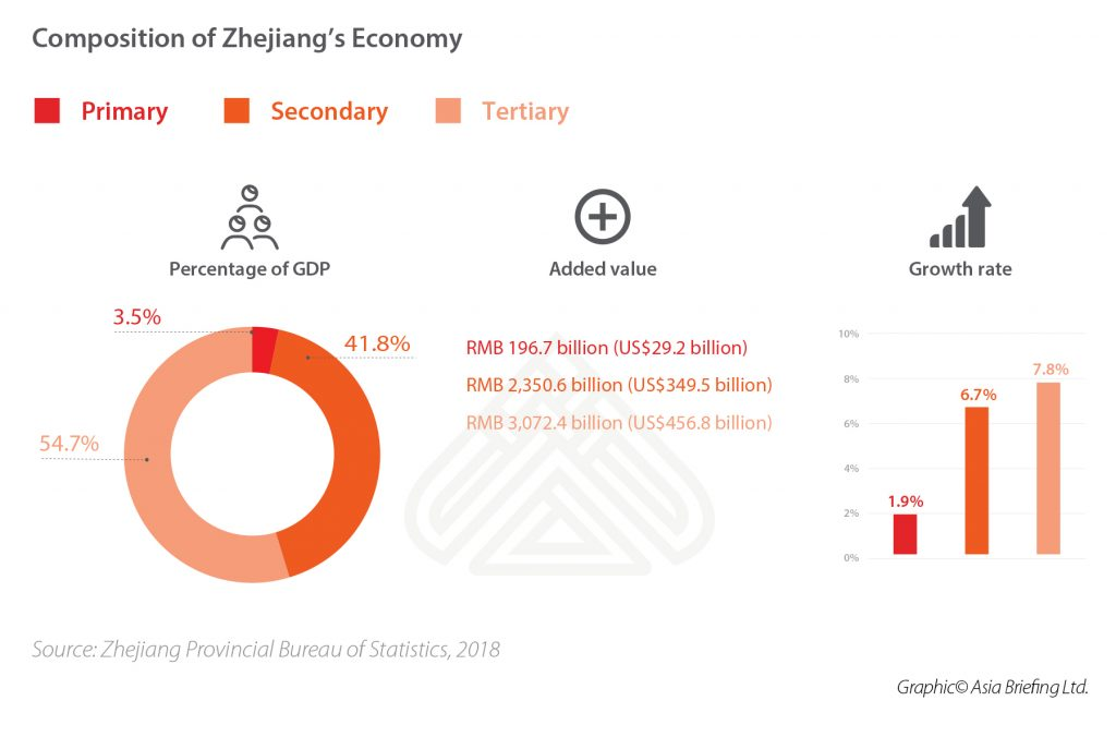 2-Composition-of-Zhejiang's-Economy