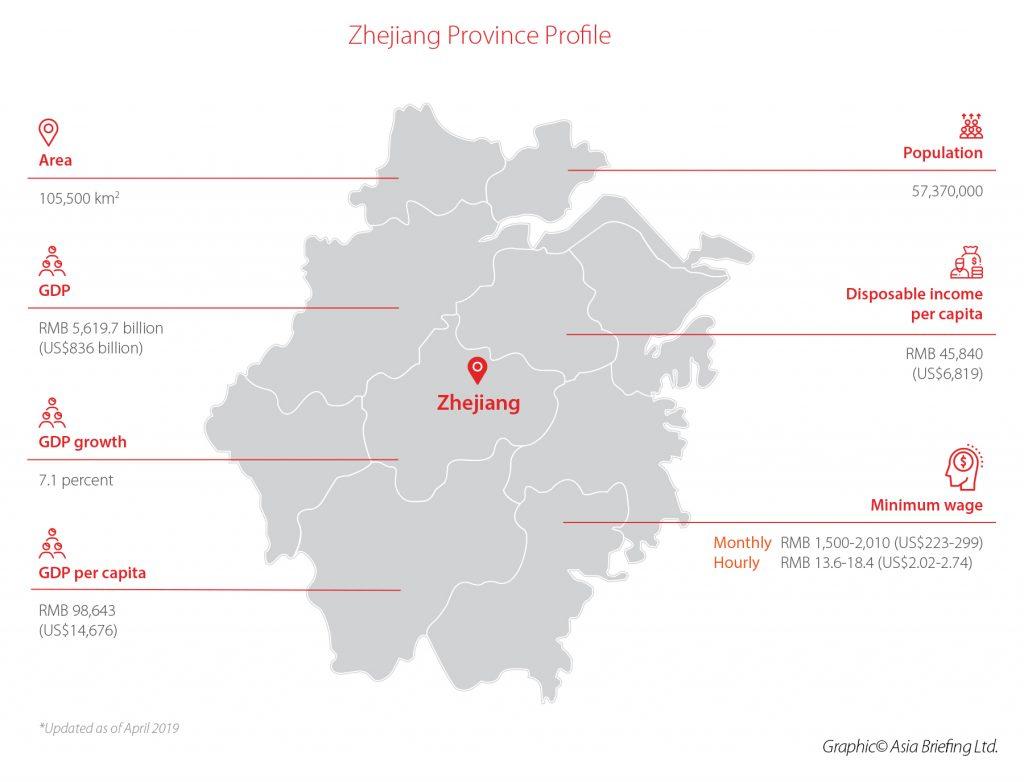 3-Zhejiang-Province-Profile
