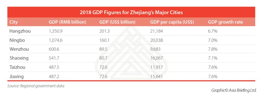 4-2018-GDP-Figures-for-Zhejiang's-Major-Cities