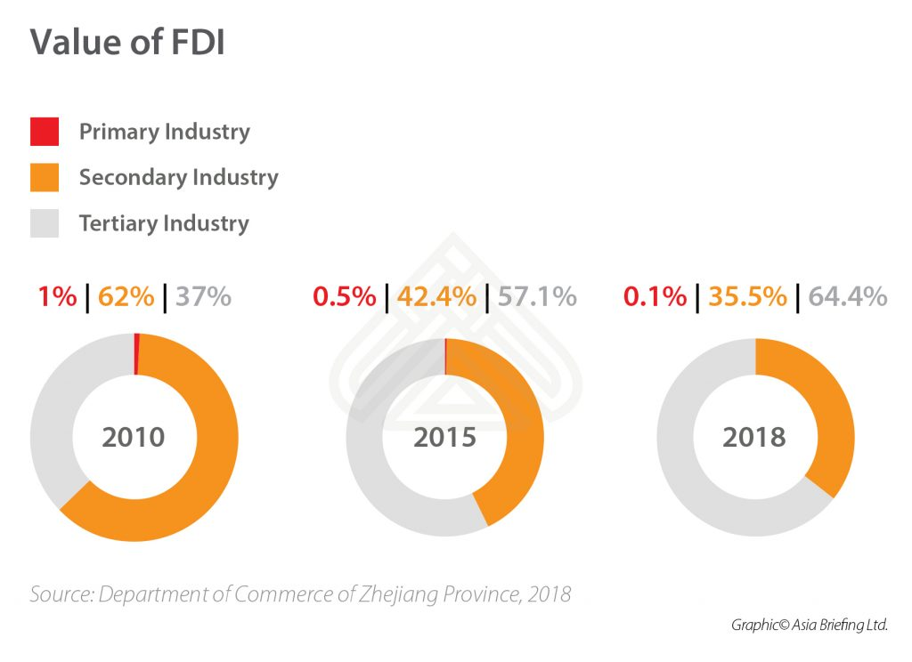 5-Value-of-FDI