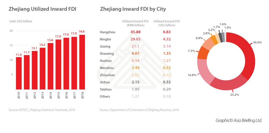 5-Zhejiang-Inward-FDI-by-City