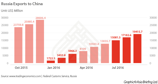 Russia exports to China 2015-2016