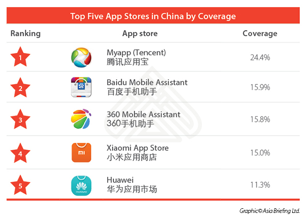 Top Five App Stores in China by Coverage