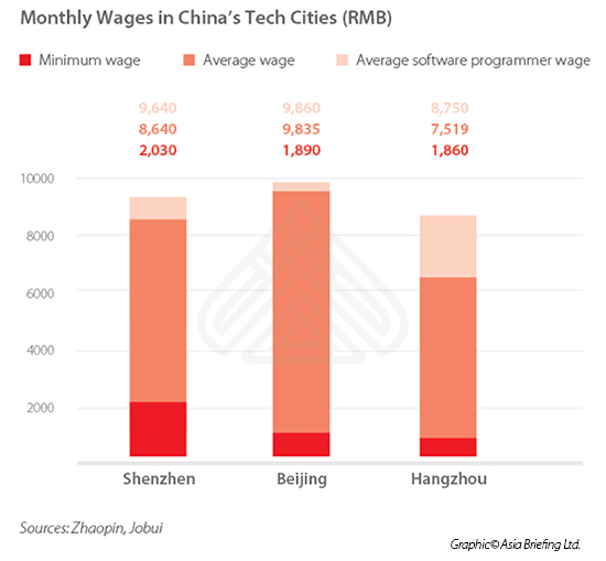 Labor Markets In China S Tech Cities Shenzhen Beijing