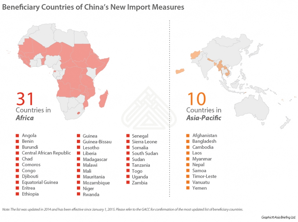 Countries Designated by China as Least Developed