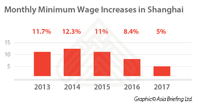 Monthly minimum wage increases in Shanghai, China