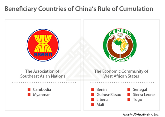 Regional Economic Groups and Beneficiary Countries Under the Rul