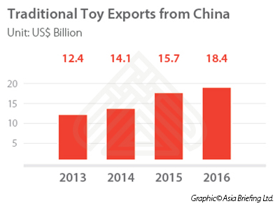Traditional toy exports from China