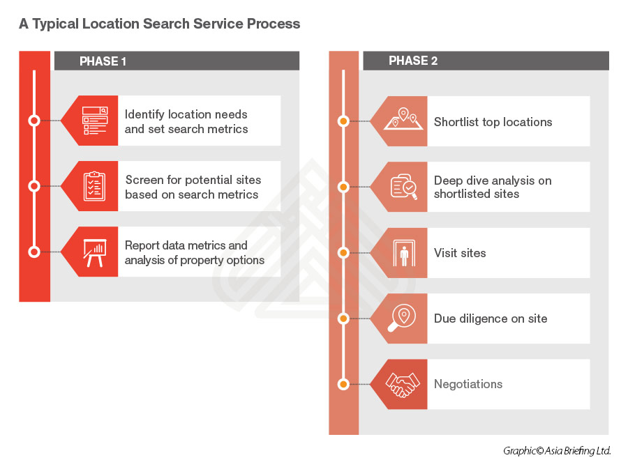 Location Search Service - Setting up in China