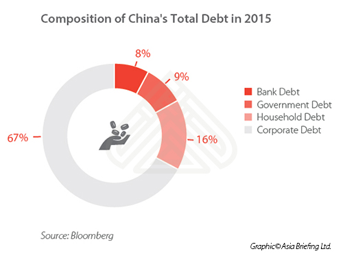 Debt in China and Its Implications for the Private Sector - China