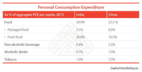 Personal consumption expenditure China India