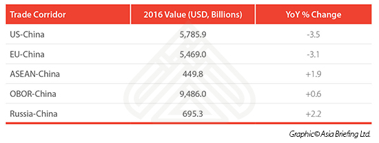 Trade corridor value table