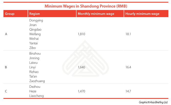 Minimum Wages tables for CB web 1