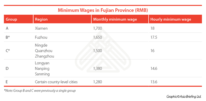 Minimum Wages tables for CB web 2