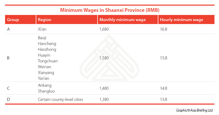 Minimum Wages tables for CB web 3