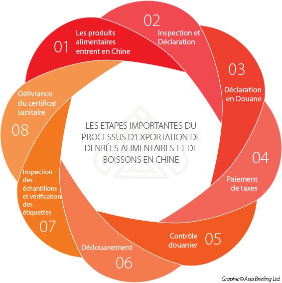 Les Etapes Importantes du Processus d'Exportation de Denrées Alimentaires et de Boissons en Chine