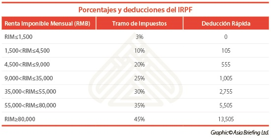 china-individual-income-tax-spanish-1