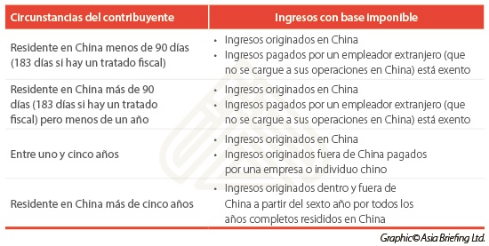 china-individual-income-tax-spanish-2