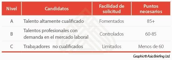 china-new-visa-point-system-spanish