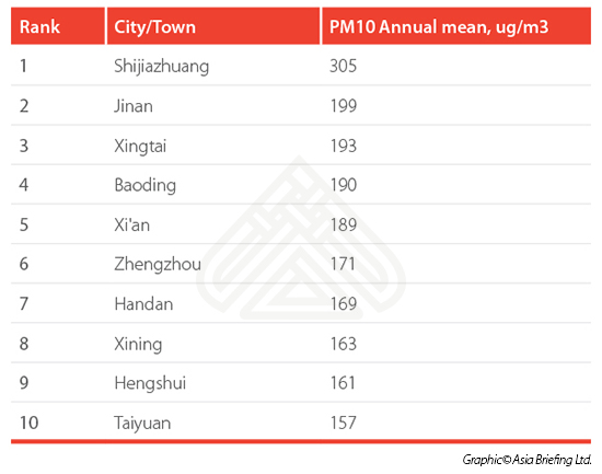 China's most polltued cities (table 1)