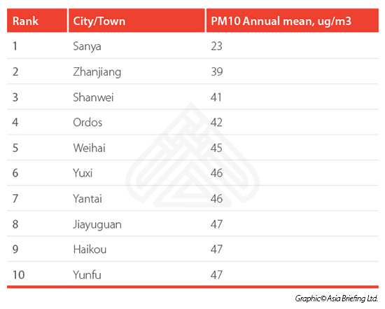 China's most polluted cities table 2