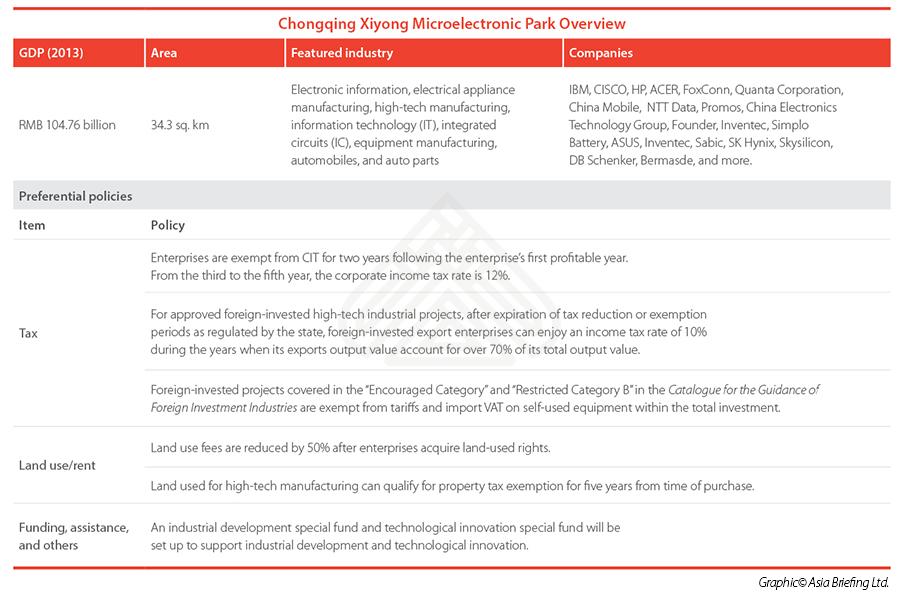 Chongqing Xiyong Microelectronic Park Overview