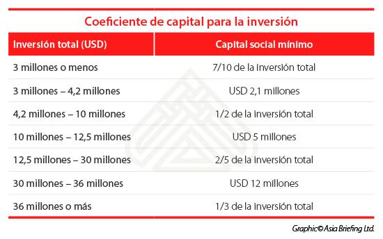 Coeficiente de capital para la inversión