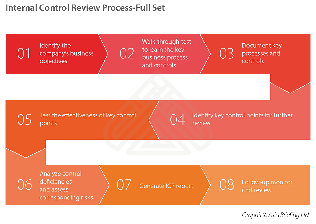 The KPMG Review Internal Control: A Practical Guide