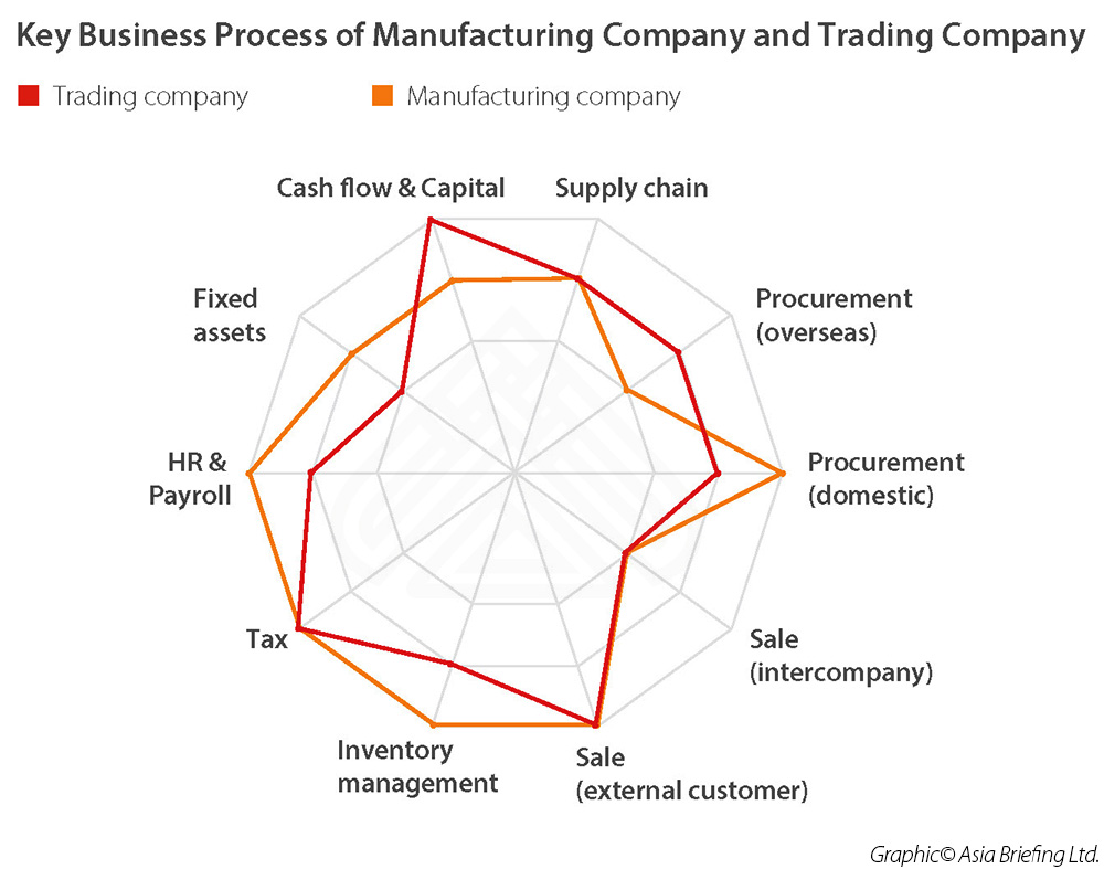 Key-Business-Process-of-Manufacturing-Company-and-Trading-Company-infographic