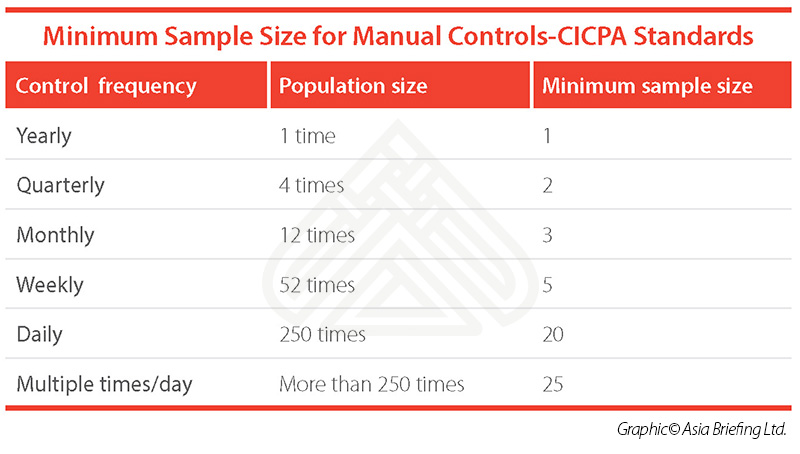Minimum-Sample-Size-for-Manual-Controls-CICPA-Standards-infographic