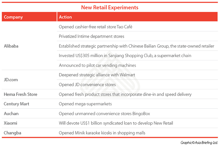 New Retail Experiments infographic