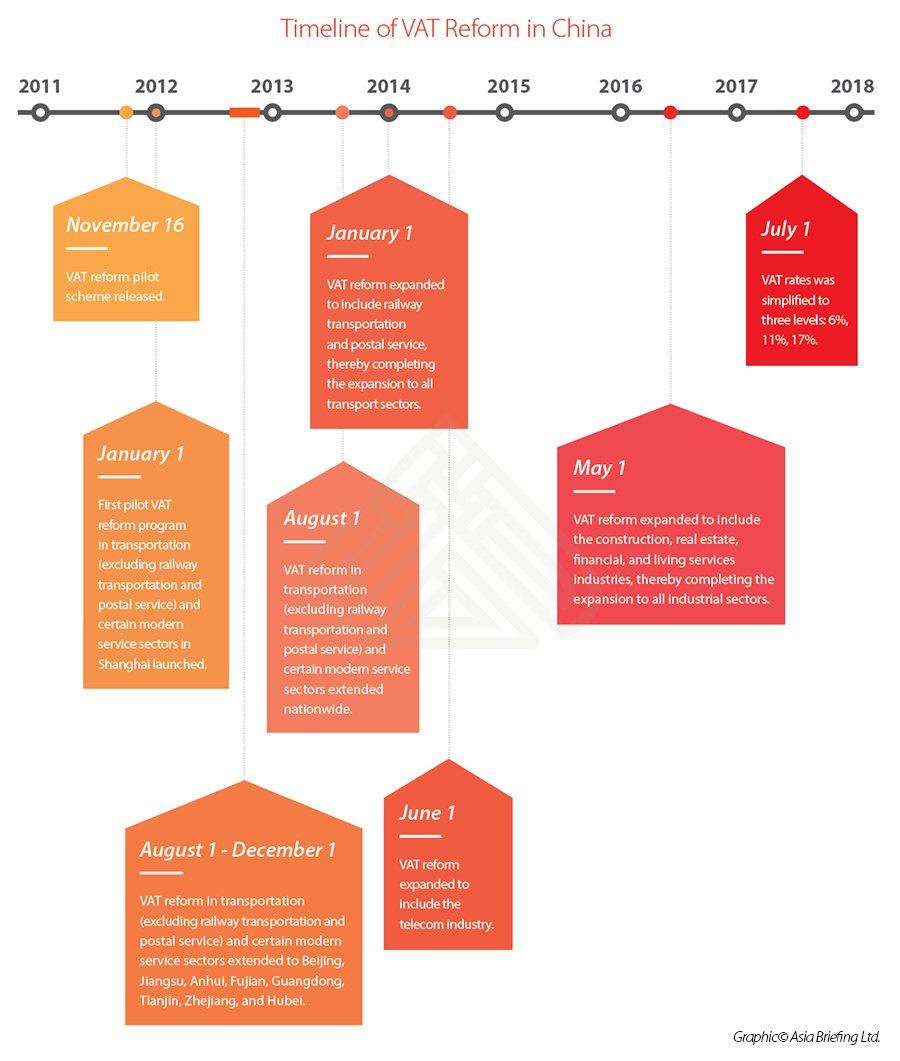 Timeline of VAT reform in China