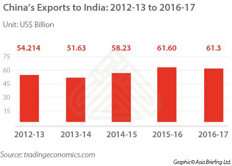 China's-Exports-to-India