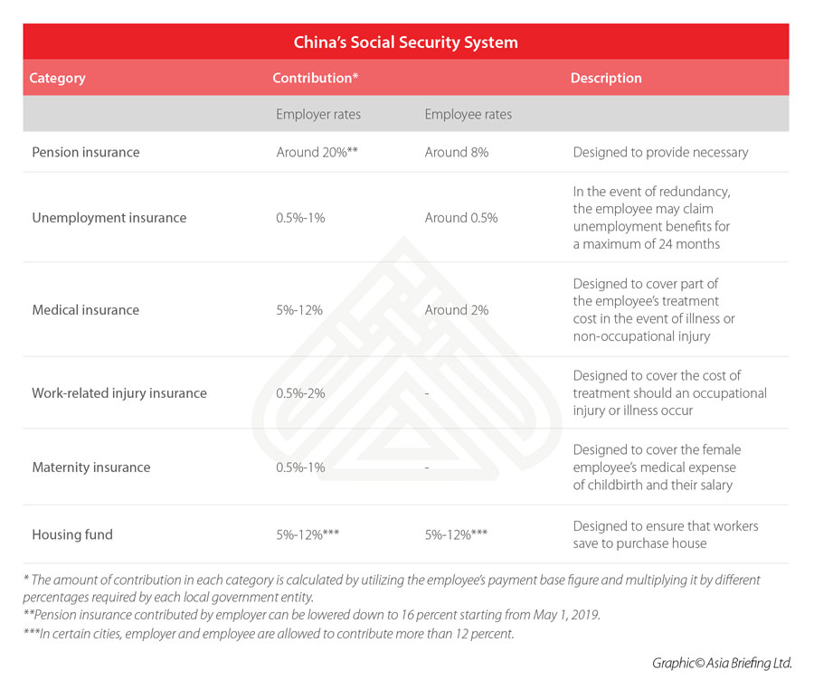China's Social Security System: An Explainer - China