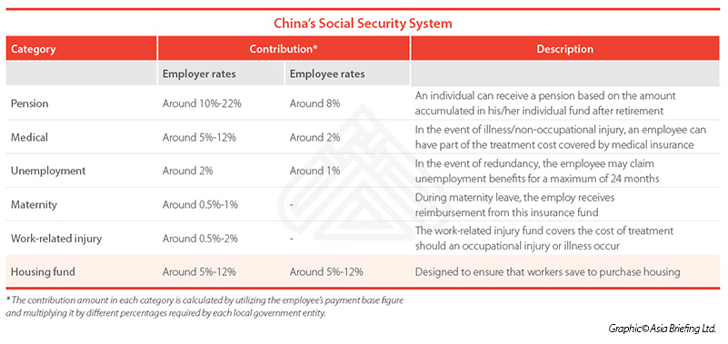 china s social security system china briefing news