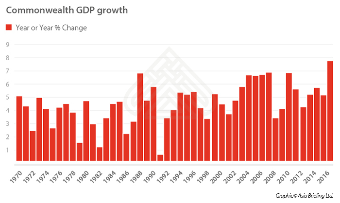 Commonwealth-GDP-growth