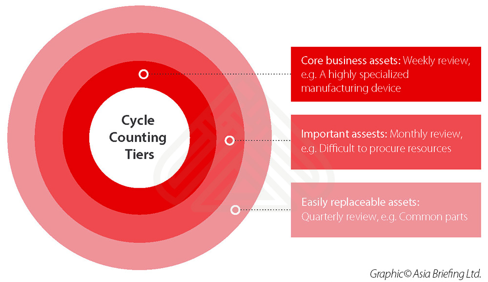 Cycle-counting-tiers-China