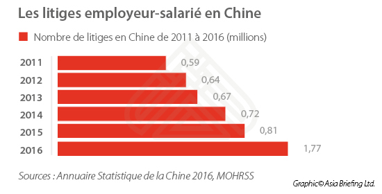 Labor Dispute Chine FR