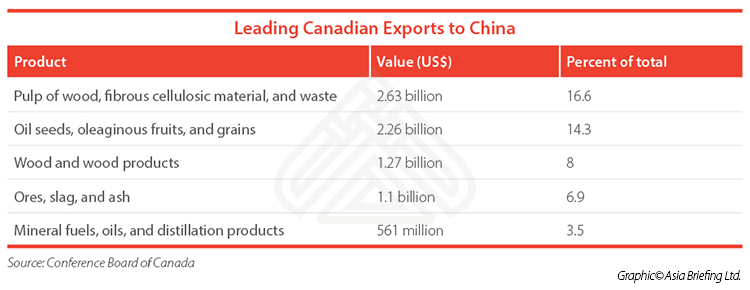 Leading-Canadian-Exports-to-China