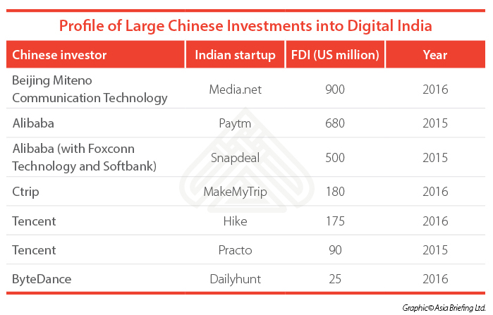 Profile-of-Large-Chinese-Investments-Into-Digital-India-CB[75275]