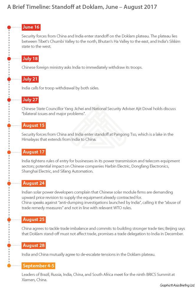 Doklam-Timeline
