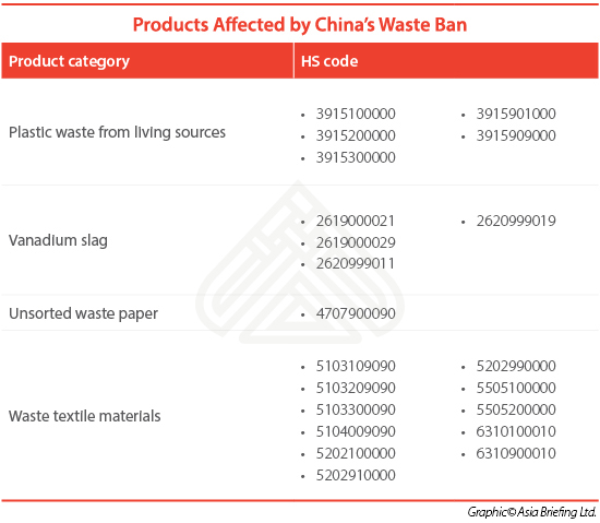 China-waste-ban-products
