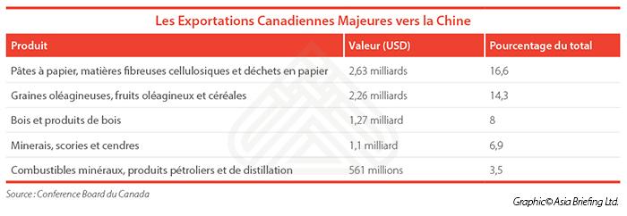 Les Exportations Canadiennes Majeures vers la Chine