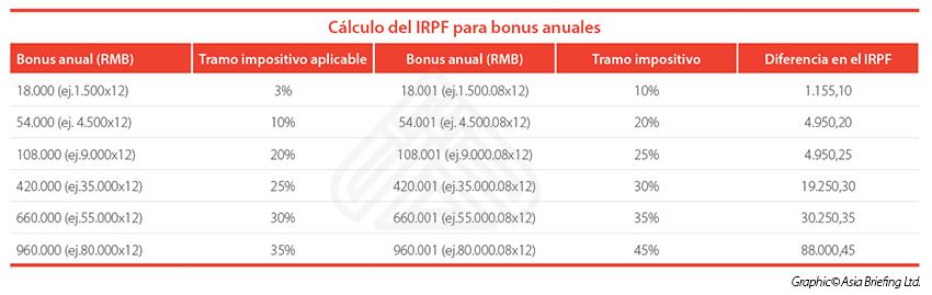 Tables - Cálculo del IRPF para bonus anuales copy