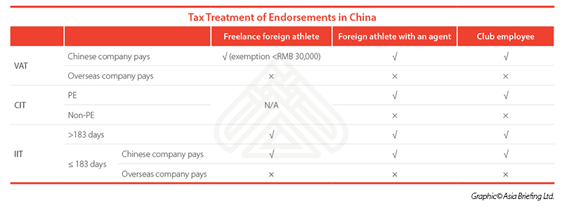 Tax treatment of endorsements in China