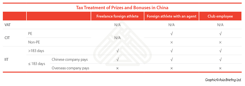 Tax treatment of prizes and bonuses in China