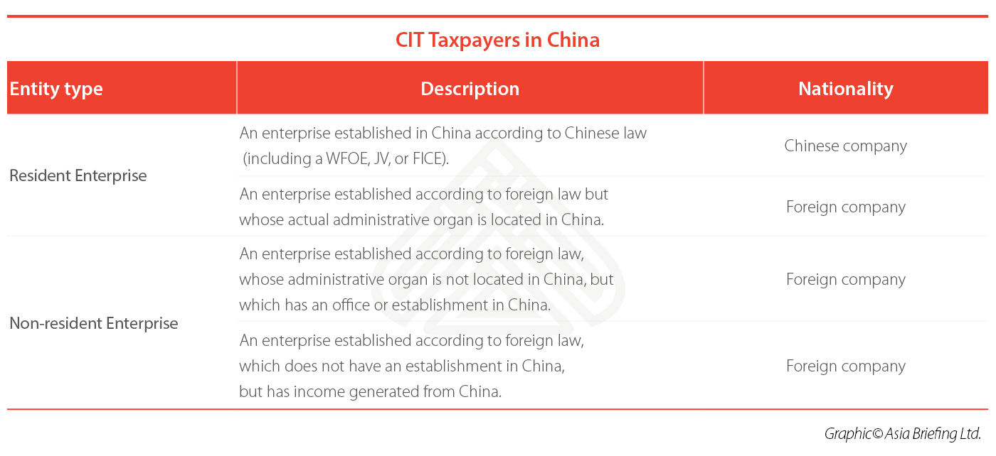 CIT-Taxpayers-in-China