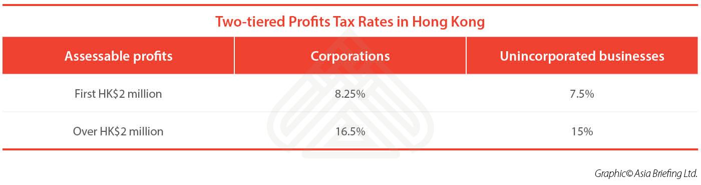 Hong Kongs New Two Tiered Profits Tax China Briefing News