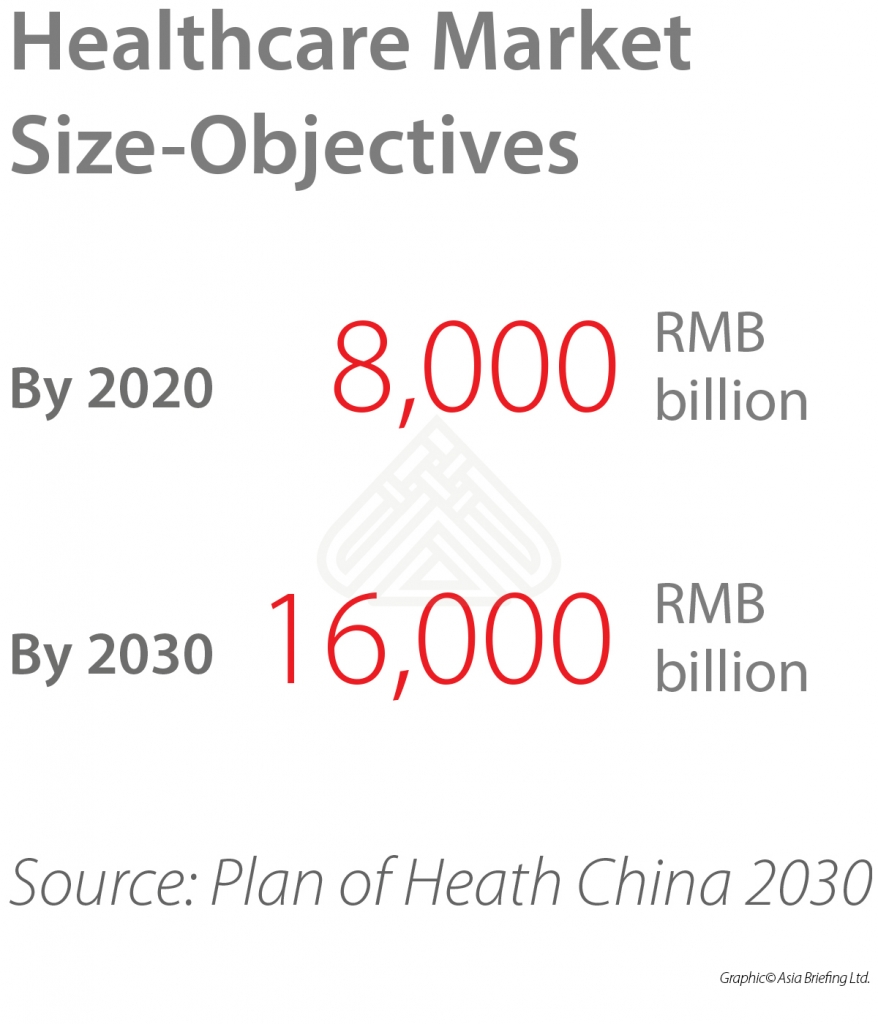 China-healthcare-objectives