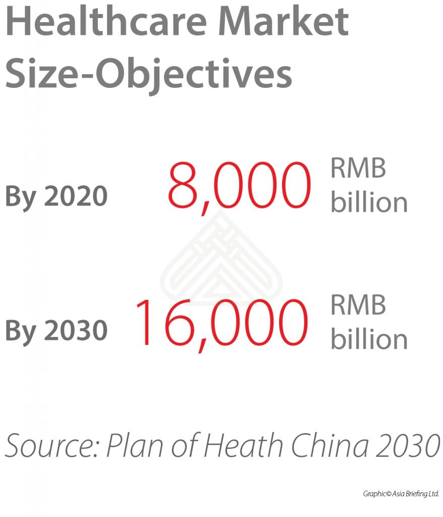 China-healthcare-objectives